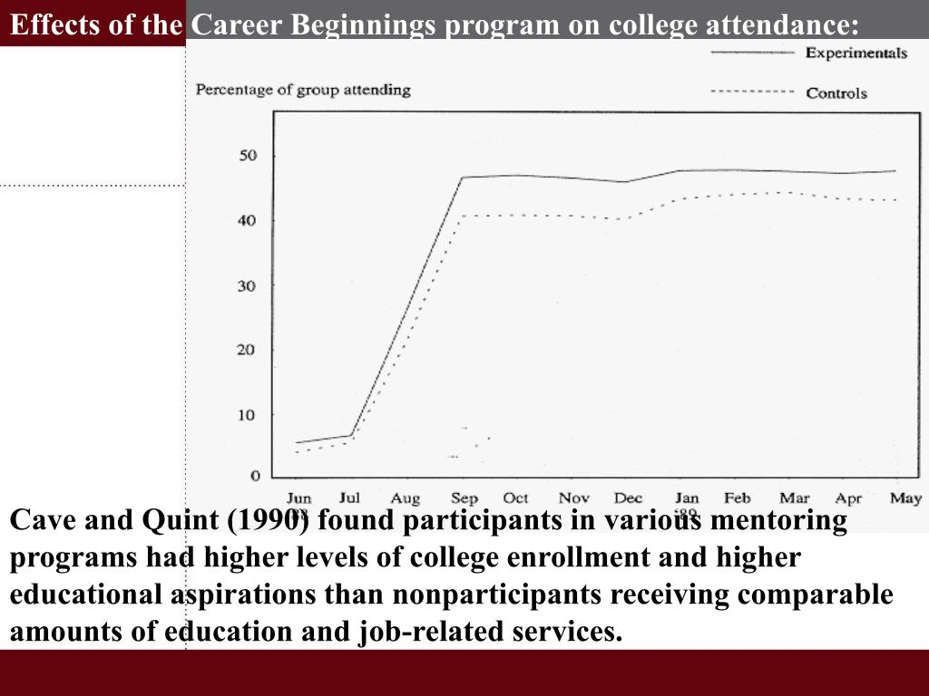 Effects of the Career Beginnings program on college attendance: