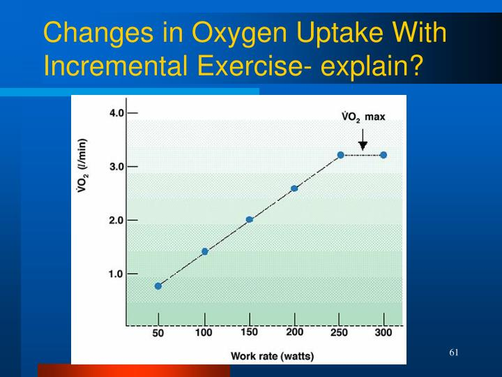 Changes in Oxygen Uptake With Incremental Exercise- explain?