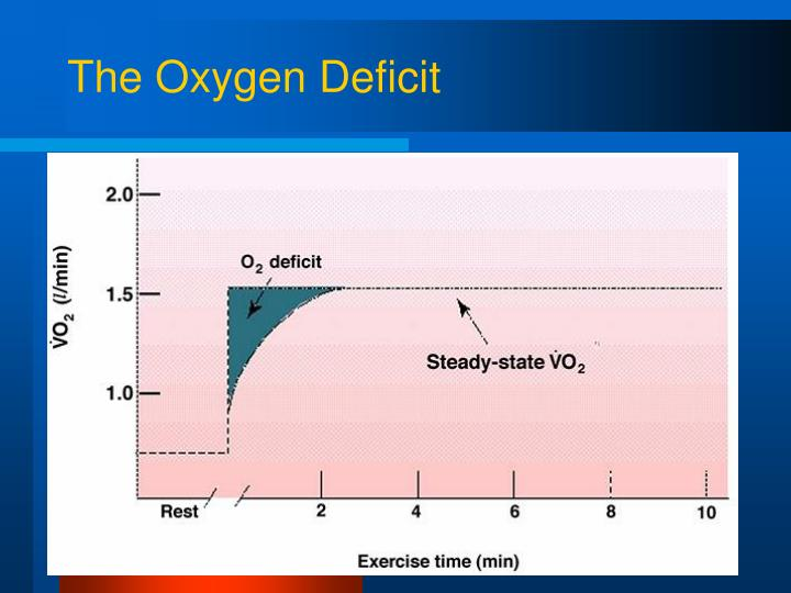 The Oxygen Deficit