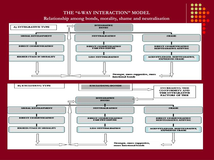 "THE ""4-WAY INTERACTION"" MODEL"