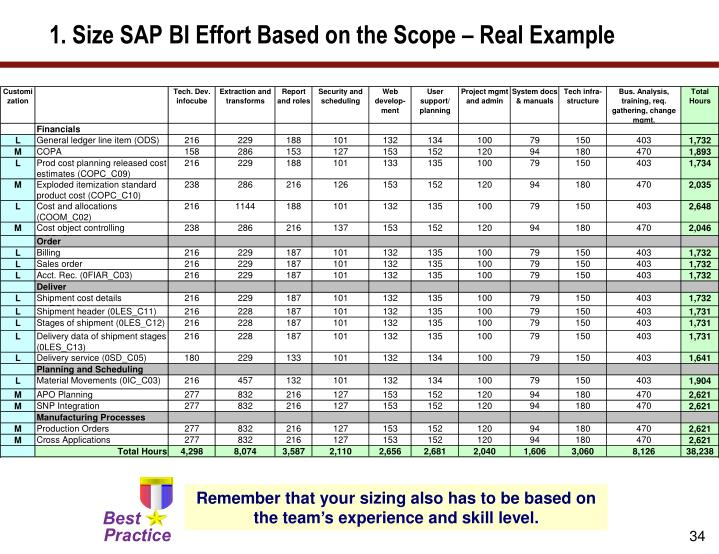 1. Size SAP BI Effort Based on the Scope – Real Example