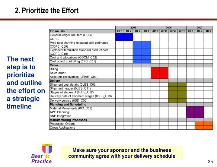 2. Prioritize the Effort