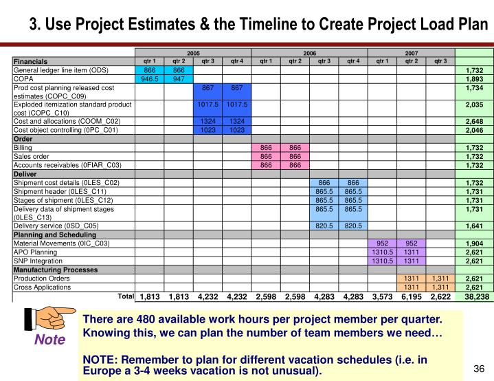 3. Use Project Estimates & the Timeline to Create Project Load Plan
