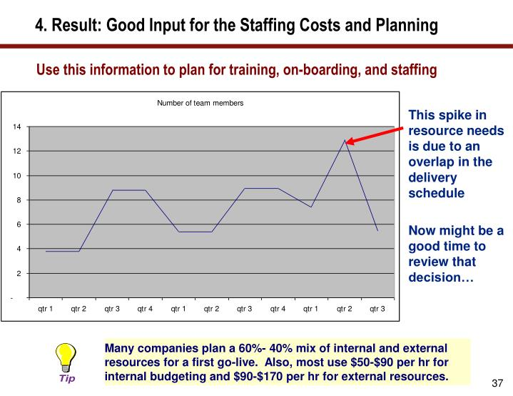 4. Result: Good Input for the Staffing Costs and Planning