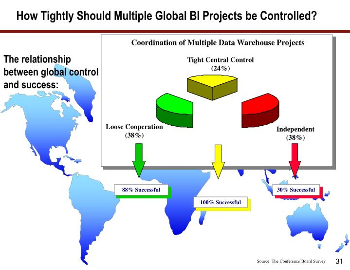 Coordination of Multiple Data Warehouse Projects