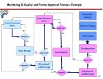 monitoring bi quality and formal approval process example