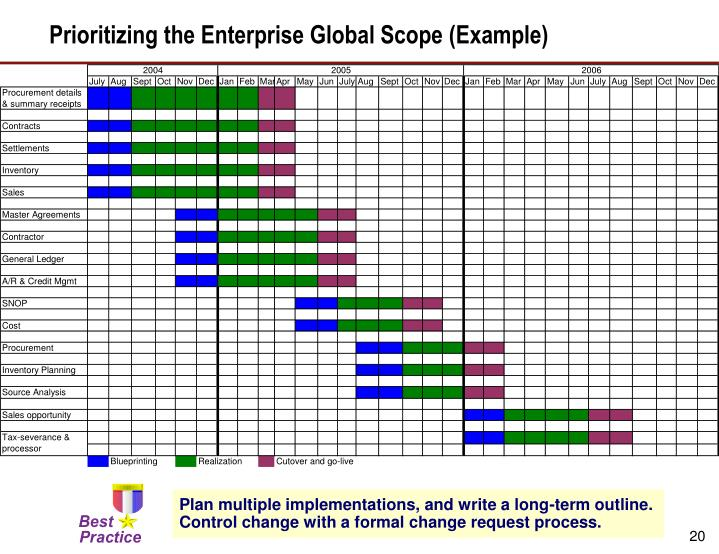 Prioritizing the Enterprise Global Scope (Example)