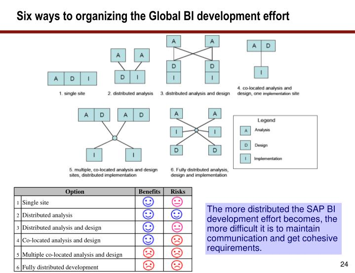 Six ways to organizing the Global BI development effort
