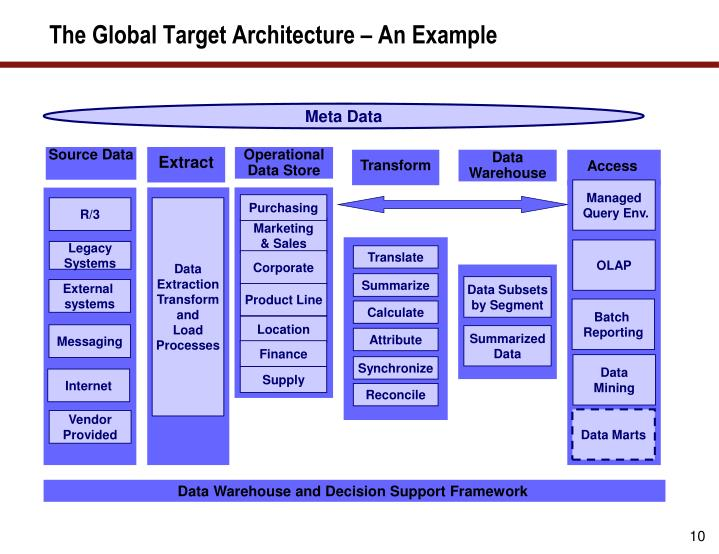The Global Target Architecture – An Example