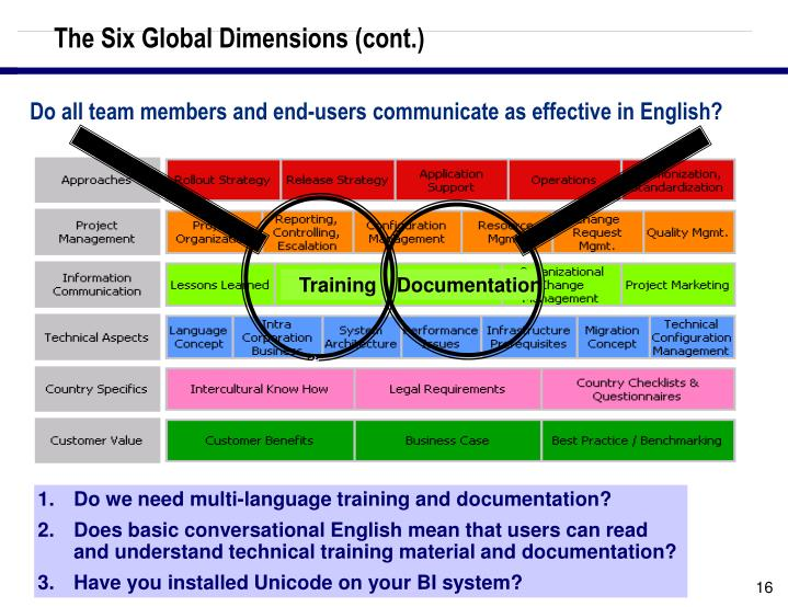 The Six Global Dimensions (cont.)