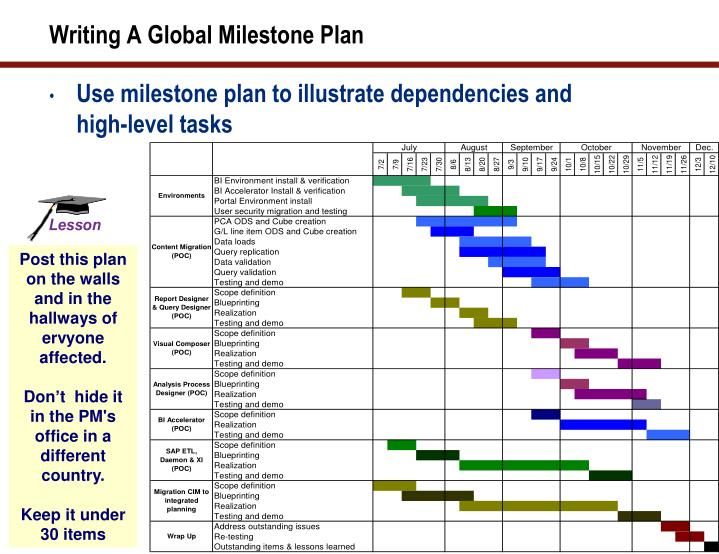 Writing A Global Milestone Plan