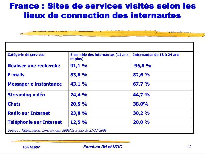 France : Sites de services visités selon les lieux de connection des internautes