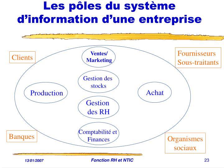 Les pôles du système d'information d'une entreprise