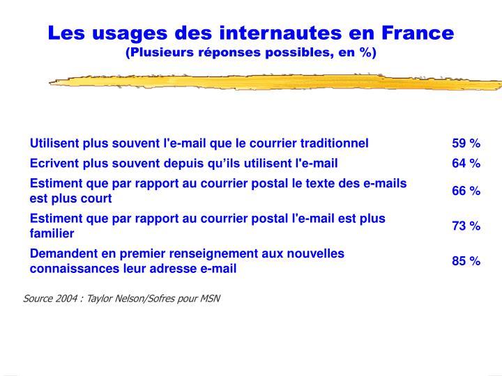 Les usages des internautes en France