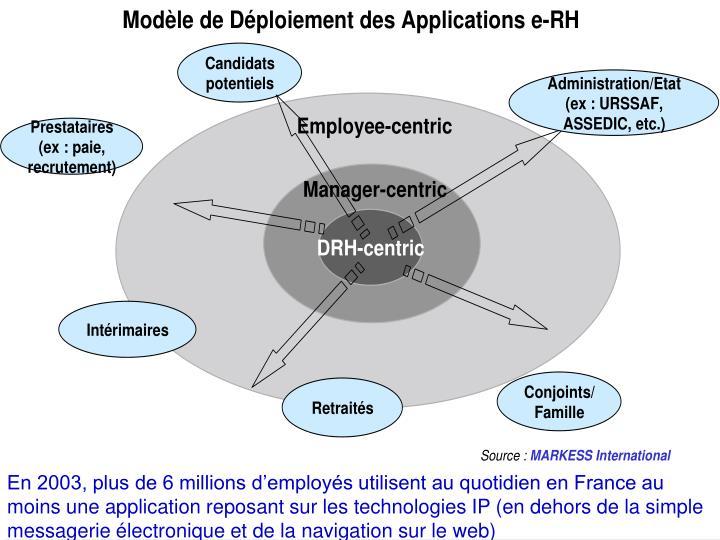 En 2003, plus de 6 millions d'employés utilisent au quotidien en France au moins une application reposant sur les technologies IP (en dehors de la simple messagerie électronique et de la navigation sur le web)