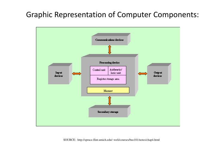 Graphic Representation of Computer Components: