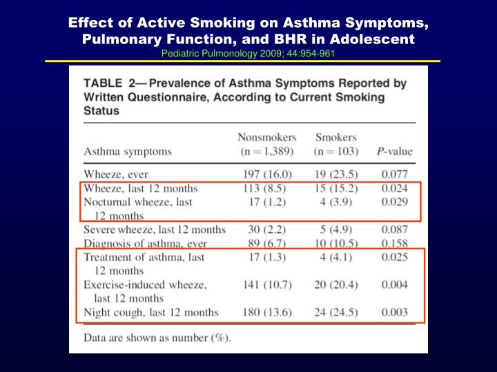 Effect of Active Smoking on Asthma Symptoms, Pulmonary Function, and BHR in Adolescent