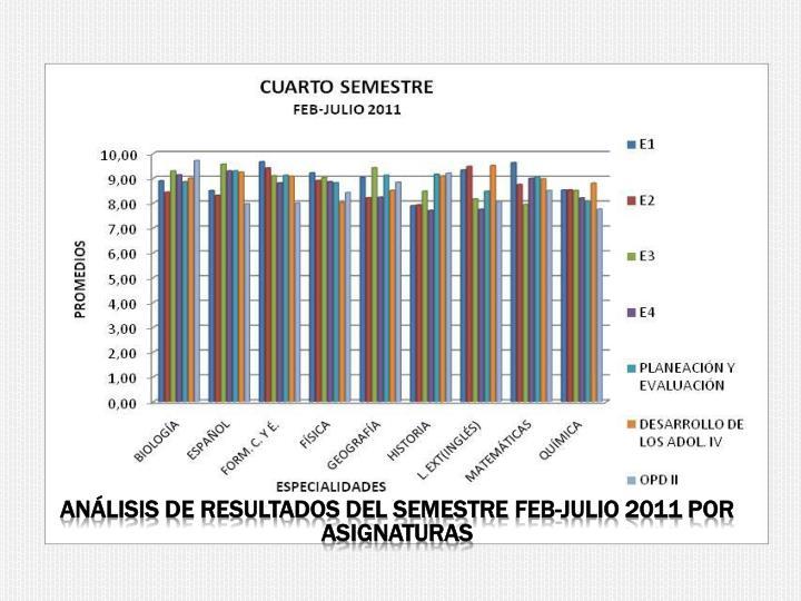 Análisis de resultados del semestre