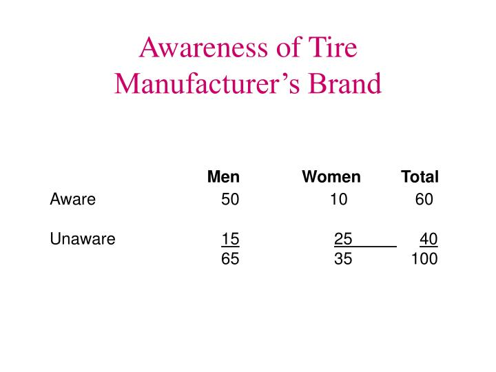 Awareness of Tire Manufacturer's Brand