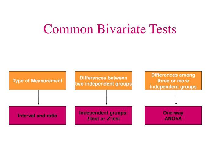 Common Bivariate Tests