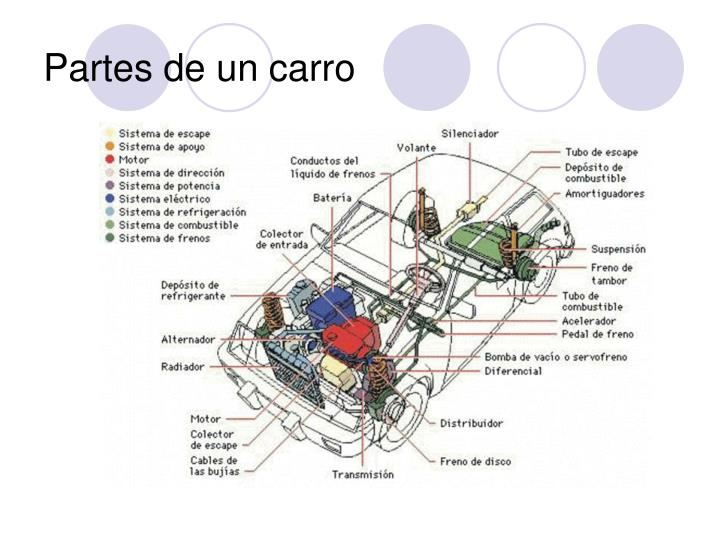 Partes de un carro