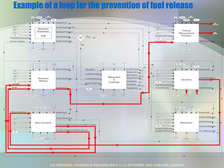 Example of a loop for the prevention of fuel release