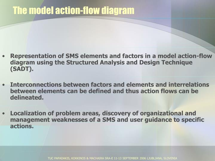 The model action-flow diagram