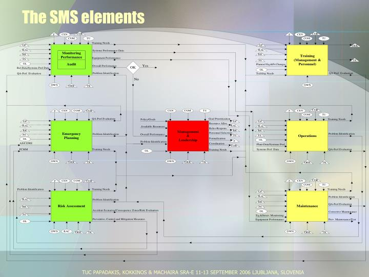 The sms elements
