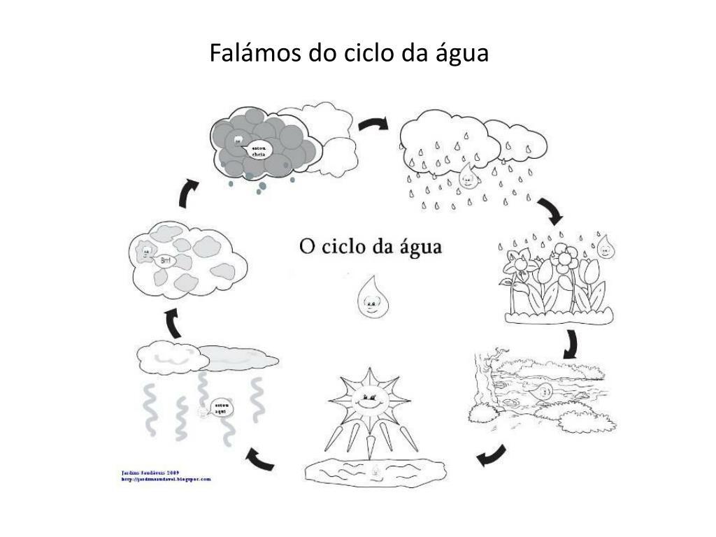Falámos do ciclo da água
