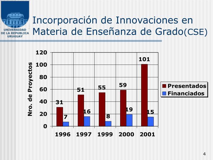 Incorporación de Innovaciones en Materia de Enseñanza de Grado