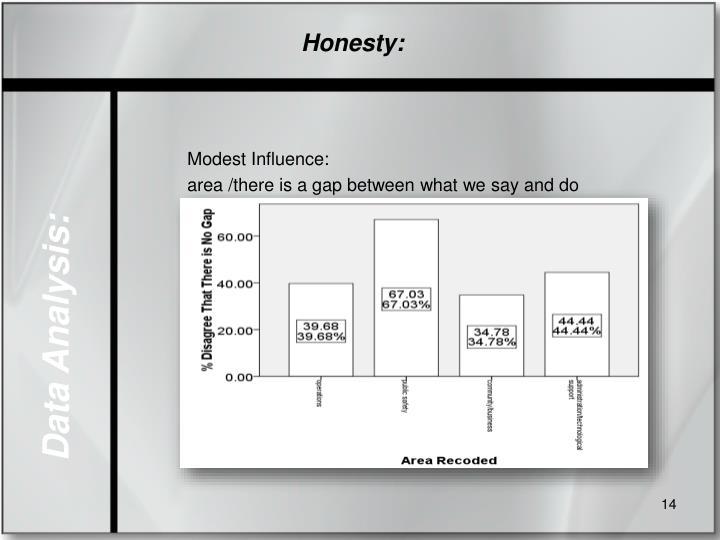 Honesty: