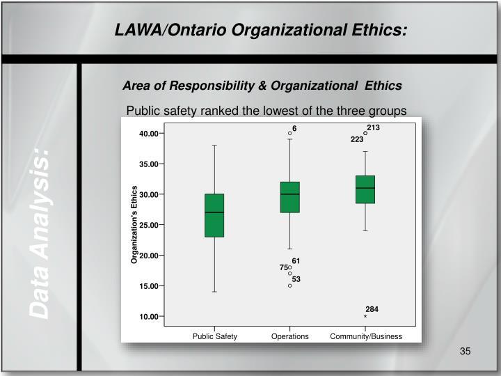 LAWA/Ontario Organizational Ethics: