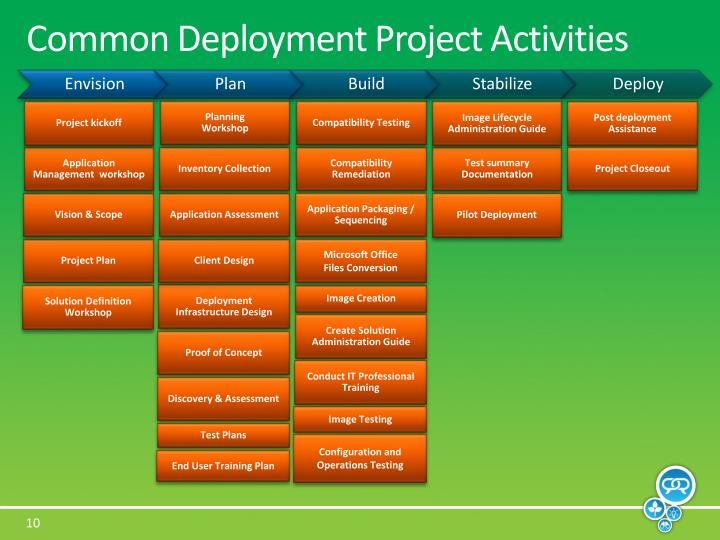 Common Deployment Project Activities