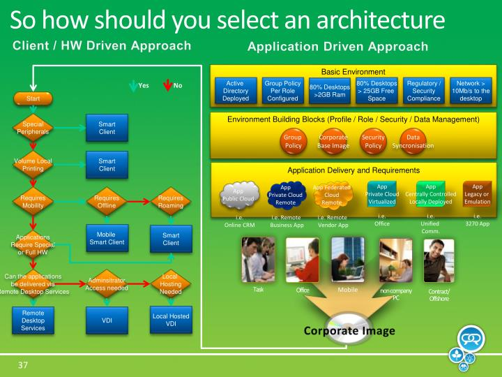So how should you select an architecture