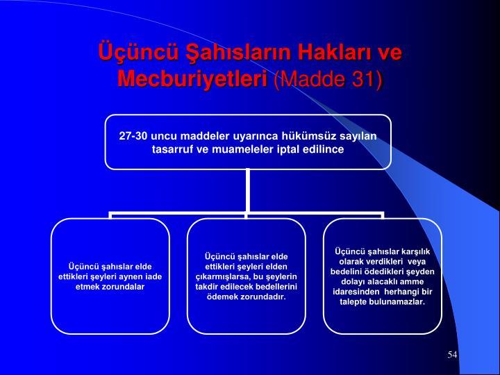 Üçüncü Şahısların Hakları ve Mecburiyetleri