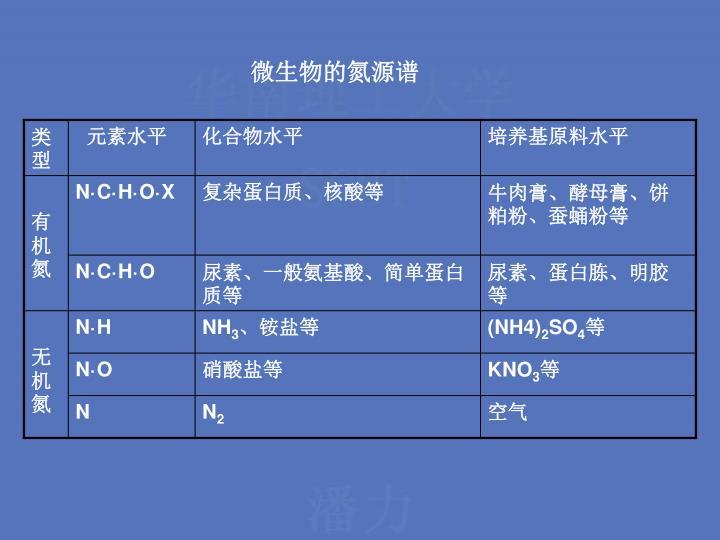 微生物的氮源谱