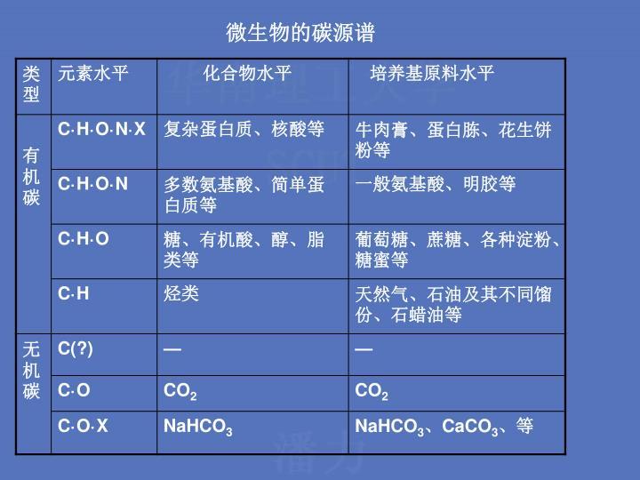 微生物的碳源谱