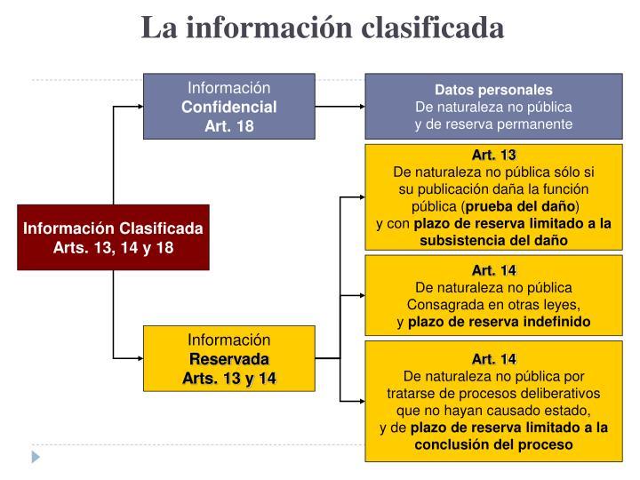 La información clasificada
