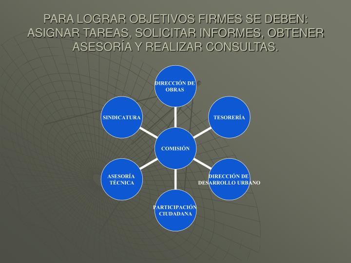 PARA LOGRAR OBJETIVOS FIRMES SE DEBEN: ASIGNAR TAREAS, SOLICITAR INFORMES, OBTENER ASESORA Y REALIZAR CONSULTAS.