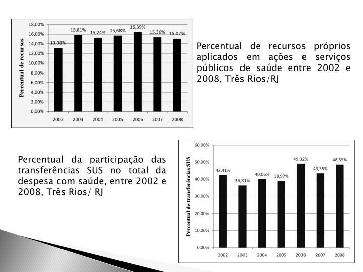 Percentual de recursos próprios aplicados em ações e serviços públicos de saúde entre 2002 e 2008, Três Rios/RJ