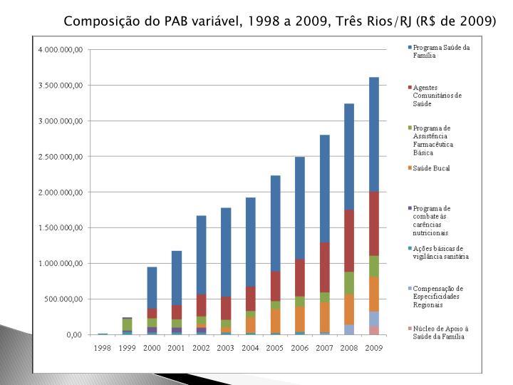 Composição do PAB variável, 1998 a 2009, Três Rios/RJ (R$ de 2009)