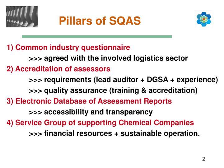 Pillars of SQAS