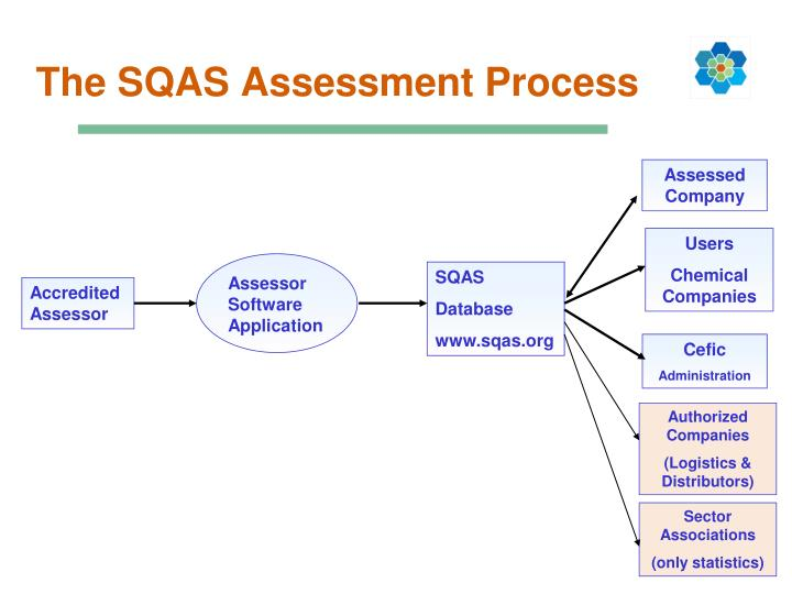 The SQAS Assessment Process