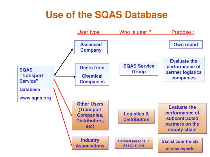 Use of the SQAS Database