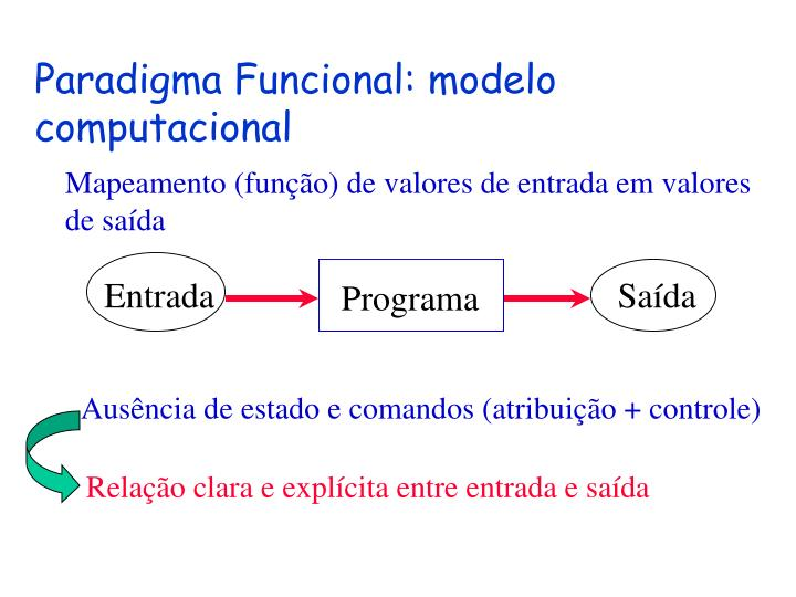 Paradigma Funcional: modelo computacional