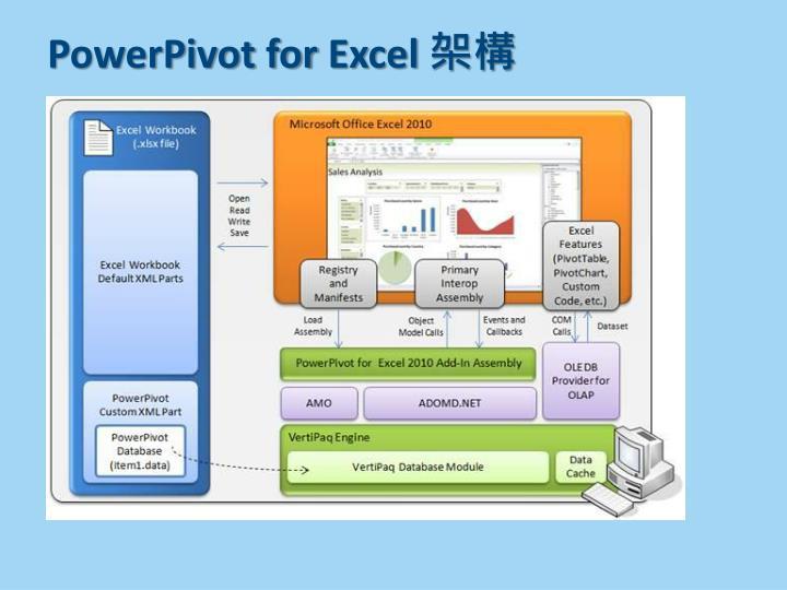 PowerPivot for