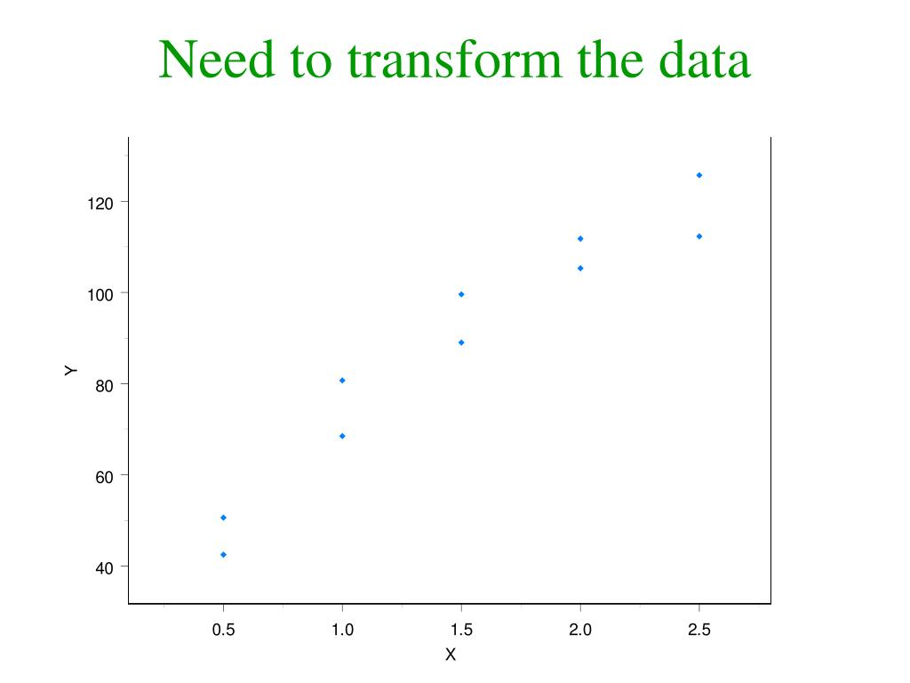 Need to transform the data