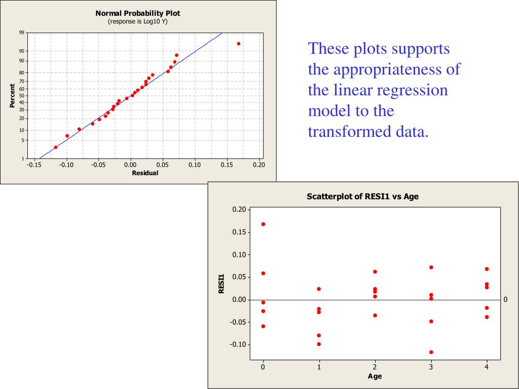 These plots supports the appropriateness of the linear regression model to the transformed data.