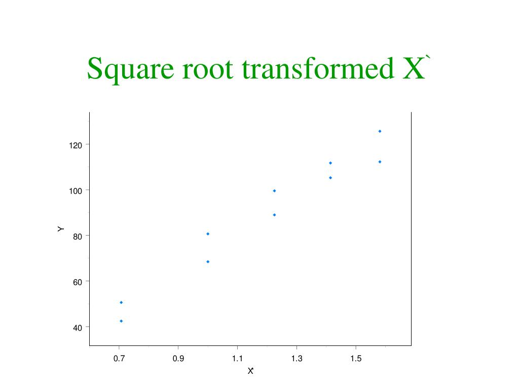 Square root transformed X
