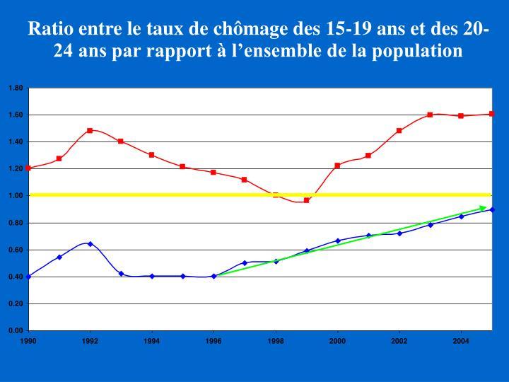 Ratio entre le taux de chômage des 15-19 ans et des 20-24 ans par rapport à l'ensemble de la population